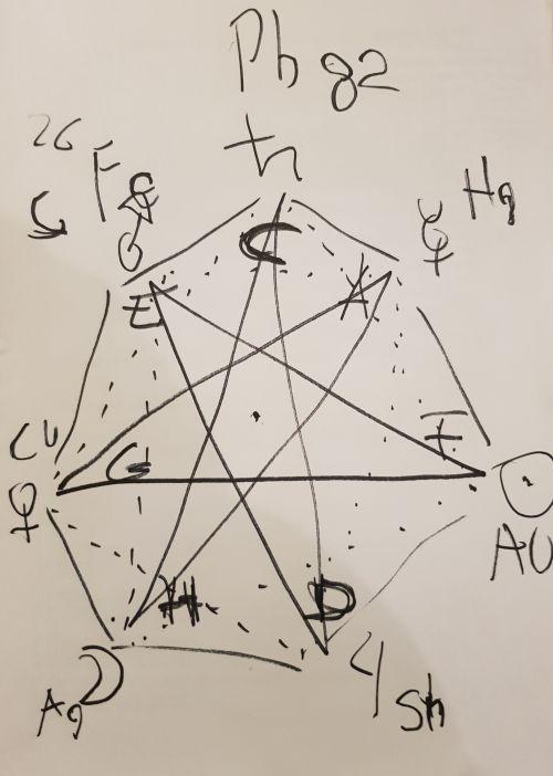 Sedemcípa hviezda a 3 kruhy - 3 druhy poznania - zvnútra von: Kabala, Astrológia, Alchýmia